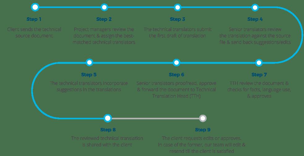Technical Translation Services Process