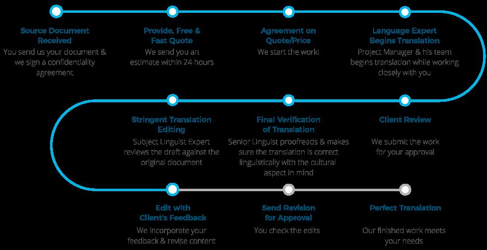 Torjoman Translation Services Process