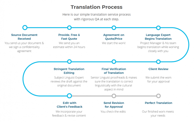 translation-service-process