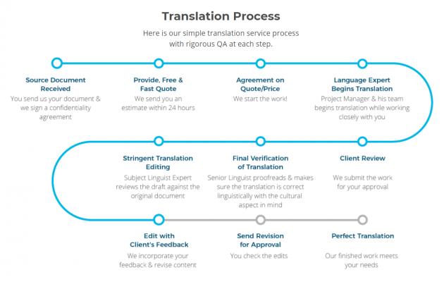 translation-service-process